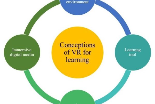 Conceptions of VR for learning